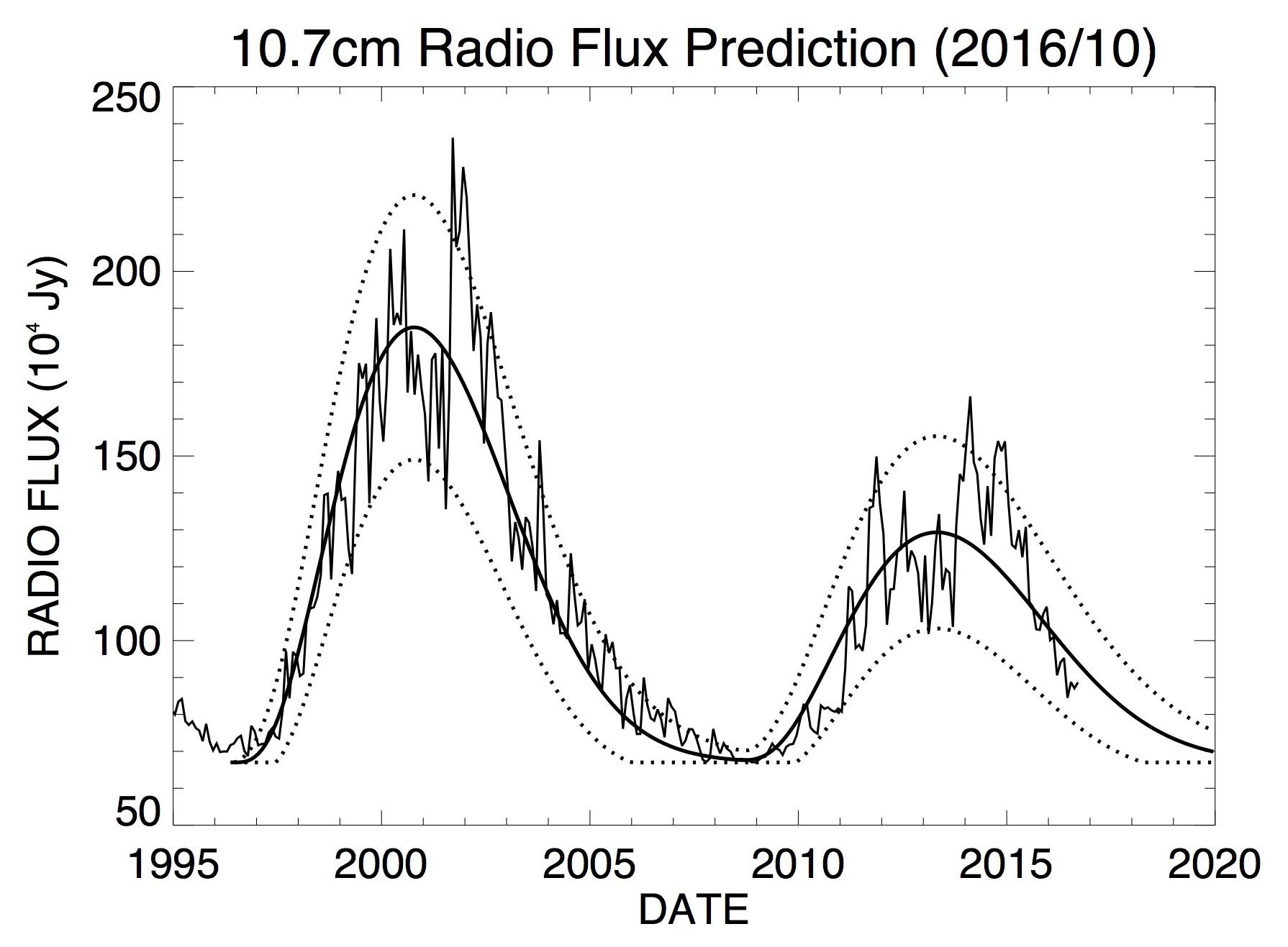 nasa prediction for 2017 - photo #2
