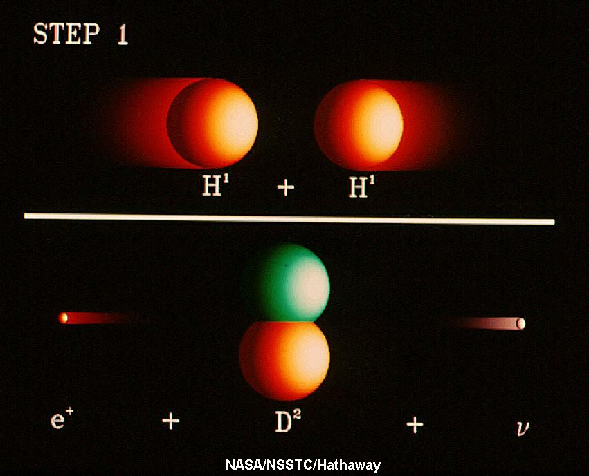 Solar core NASAMarshall Solar Physics