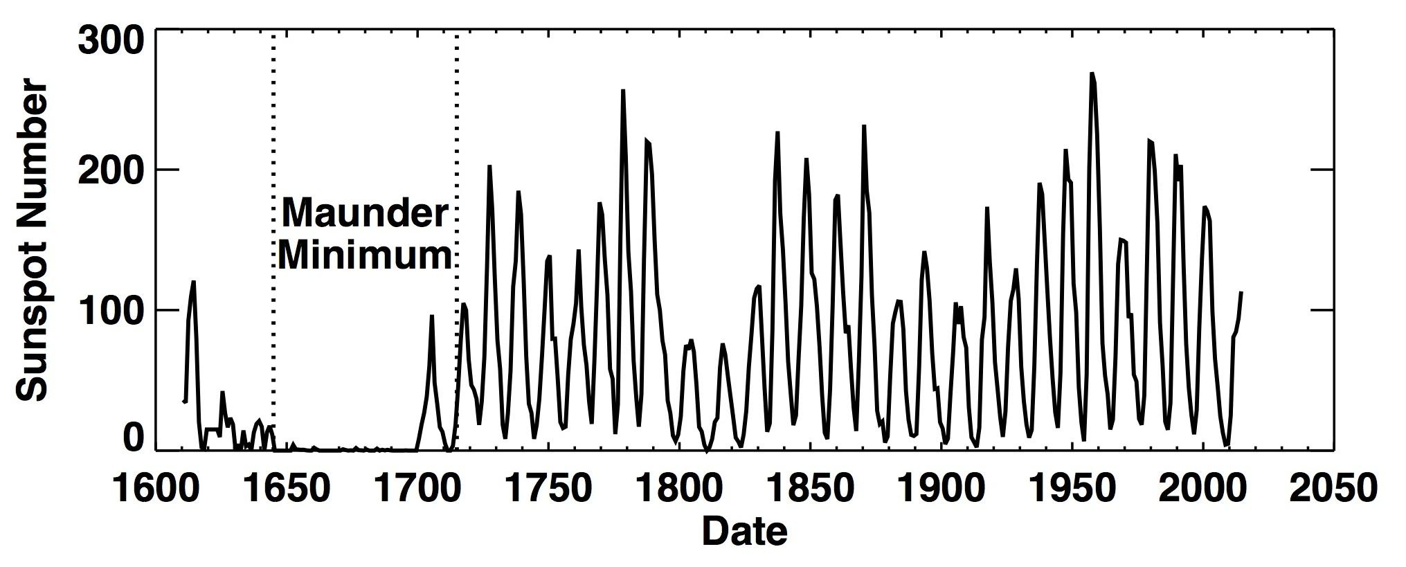 Maunder Minimum sunspot data